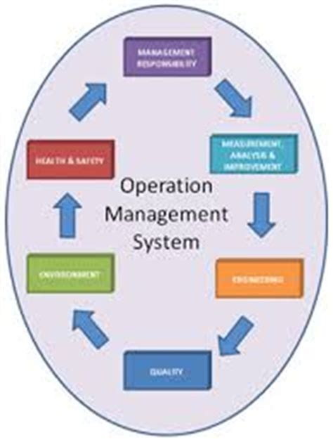 Behavior in operations management: Assessing recent